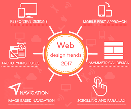 Best Web Designing And Development Company In Delhi India